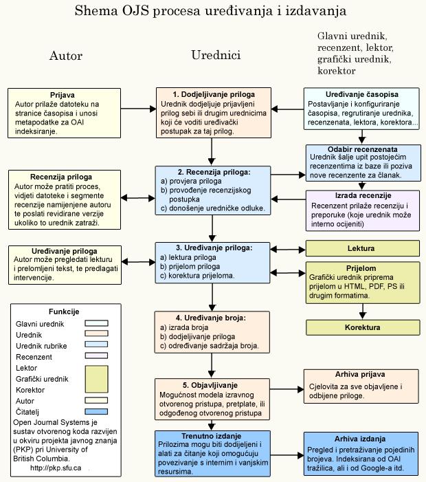 Postupak uređivanja i objavljivanja OJS-a